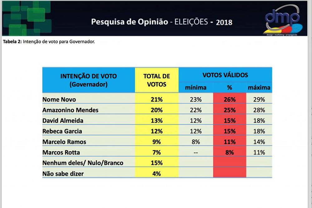 A pesquisa da DMP/ Rede Tiradentes que Amazonino chamou de 'fanta'